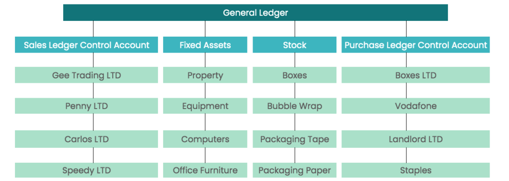 This image has an empty alt attribute; its file name is subsidiary-ledgers-1024x365.png